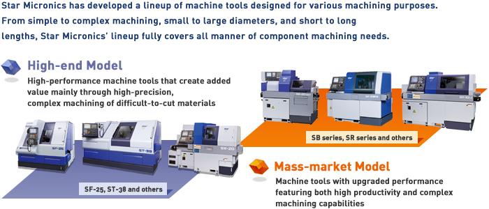 High-end Model, Mass-market Model