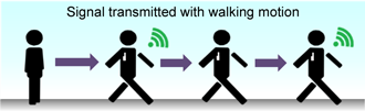 Vibration Harvester Beacon (for walking motion) Images